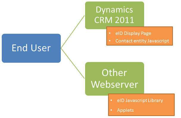 Belgian eID and  NET - Part 3: Using the eID in Dynamics CRM 2011