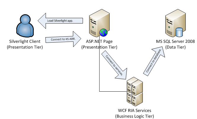 Making WCF RIA Services work in a DMZ/Multitier architecture using