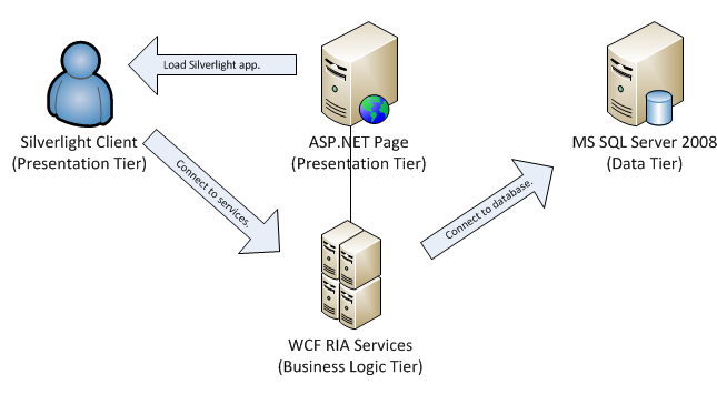 Making WCF RIA Services work in a DMZ/Multitier architecture using ...